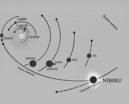 Orbita di Nibiru Anunnaki