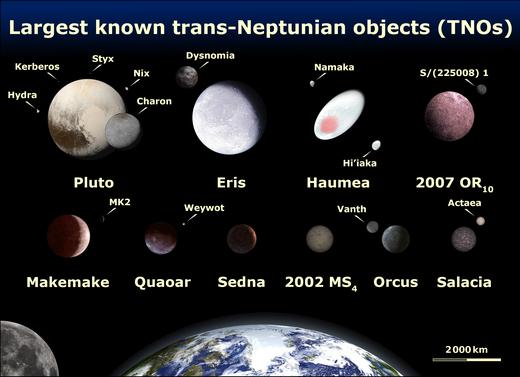 pianeta nove fascia di kuiper nibiru