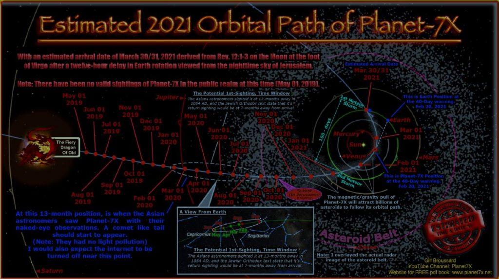 traccia orbitale Nibiru 2020 2021 rosso distruttore apocalisse