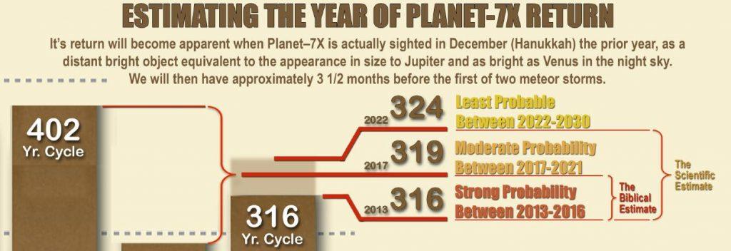 Nibiru 2020 2021 il rosso distruttore Pianeta X